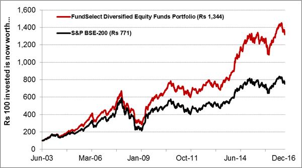 FundSelect Performance