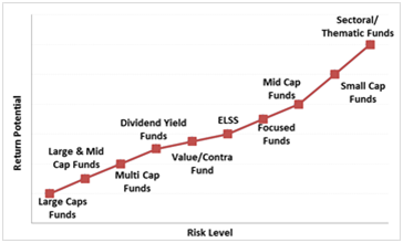 Placement of large cap funds on risk-return