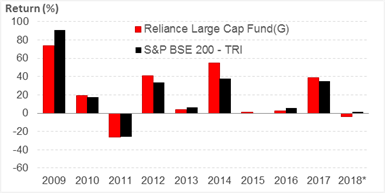 Reliance Large Cap Fund1207