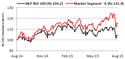 SP BSE Mid-cap Index - Performance Graph
