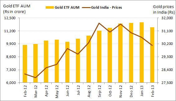 gold etfs in india