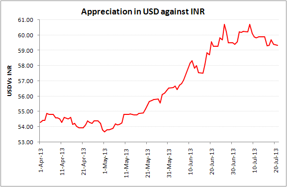 Movement of Indian rupee