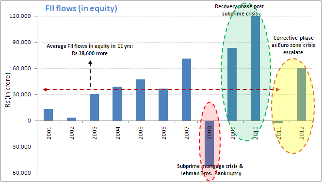 FII flows (in Equity)
