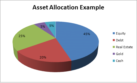the importance of proper asset allocation essay Asset allocation essays - the importance of proper asset allocation.