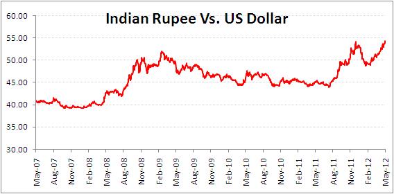 Us dollar vs indian rupee forex chart