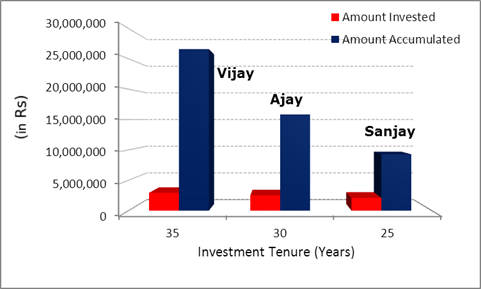 Growth in wealth of Vijay, Ajay and Sanjay.