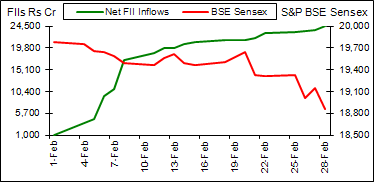BSE Sensex vs FII inflows