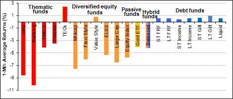 Performance of various mutual fund categories