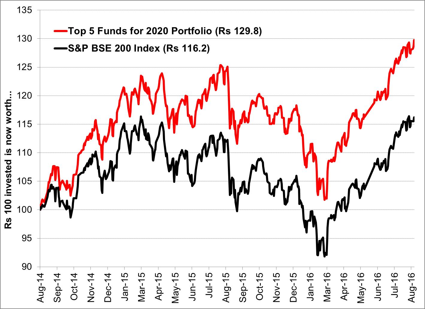 Top 5 Funds for 2020 Portfolio v/s S&P BSE 200 Index